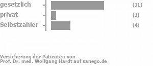 67% gesetzlich versichert,7% privat versichert,27% Selbstzahler Bild