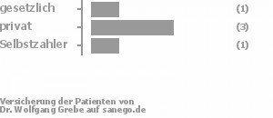 17% gesetzlich versichert,67% privat versichert,17% Selbstzahler Bild