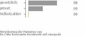 62% gesetzlich versichert,31% privat versichert,0% Selbstzahler Bild