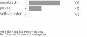 50% gesetzlich versichert,20% privat versichert,0% Selbstzahler Bild
