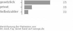58% gesetzlich versichert,25% privat versichert,8% Selbstzahler Bild