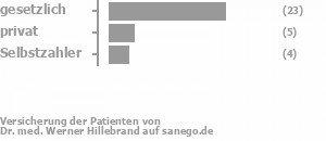 72% gesetzlich versichert,16% privat versichert,9% Selbstzahler Bild