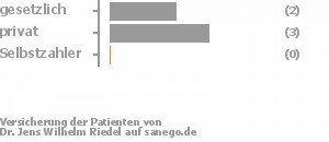 33% gesetzlich versichert,50% privat versichert,0% Selbstzahler Bild