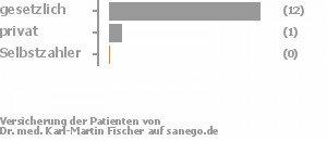 93% gesetzlich versichert,7% privat versichert,0% Selbstzahler Bild