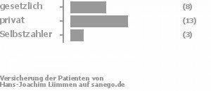 31% gesetzlich versichert,58% privat versichert,12% Selbstzahler Bild