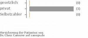 0% gesetzlich versichert,50% privat versichert,0% Selbstzahler Bild