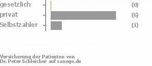 0% gesetzlich versichert,75% privat versichert,13% Selbstzahler Bild