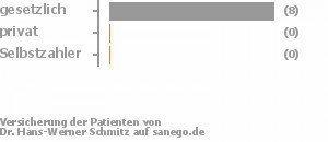 88% gesetzlich versichert,0% privat versichert,0% Selbstzahler