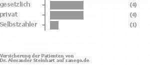 44% gesetzlich versichert,44% privat versichert,11% Selbstzahler Bild