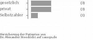 50% gesetzlich versichert,38% privat versichert,13% Selbstzahler Bild