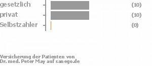 48% gesetzlich versichert,52% privat versichert,0% Selbstzahler Bild