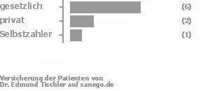 67% gesetzlich versichert,22% privat versichert,11% Selbstzahler Bild