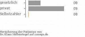29% gesetzlich versichert,71% privat versichert,0% Selbstzahler Bild