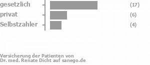 59% gesetzlich versichert,21% privat versichert,17% Selbstzahler Bild