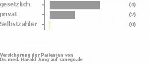 63% gesetzlich versichert,25% privat versichert,0% Selbstzahler Bild
