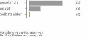75% gesetzlich versichert,25% privat versichert,0% Selbstzahler Bild