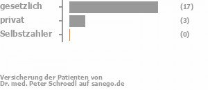 84% gesetzlich versichert,16% privat versichert,0% Selbstzahler