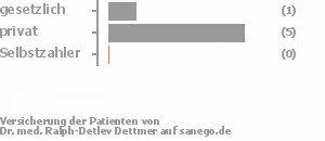 14% gesetzlich versichert,86% privat versichert,0% Selbstzahler Bild