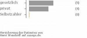 56% gesetzlich versichert,44% privat versichert,0% Selbstzahler Bild