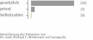 86% gesetzlich versichert,7% privat versichert,0% Selbstzahler Bild