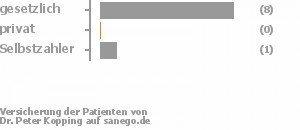 90% gesetzlich versichert,0% privat versichert,10% Selbstzahler Bild