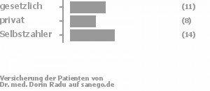 31% gesetzlich versichert,22% privat versichert,44% Selbstzahler Bild