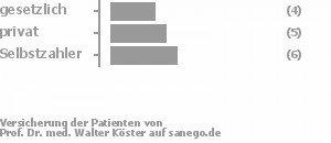 27% gesetzlich versichert,33% privat versichert,40% Selbstzahler Bild