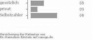 29% gesetzlich versichert,14% privat versichert,57% Selbstzahler Bild