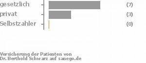 64% gesetzlich versichert,27% privat versichert,0% Selbstzahler Bild
