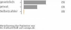 60% gesetzlich versichert,30% privat versichert,0% Selbstzahler Bild