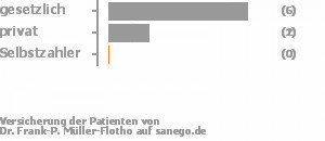 67% gesetzlich versichert,22% privat versichert,0% Selbstzahler Bild