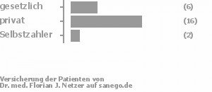 24% gesetzlich versichert,64% privat versichert,8% Selbstzahler Bild