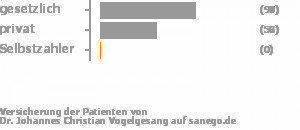 61% gesetzlich versichert,38% privat versichert,0% Selbstzahler