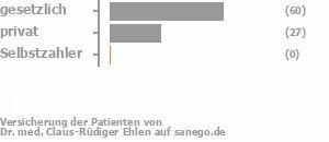 66% gesetzlich versichert,31% privat versichert,0% Selbstzahler Bild