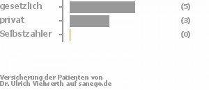 63% gesetzlich versichert,38% privat versichert,0% Selbstzahler Bild
