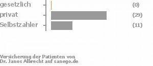 0% gesetzlich versichert,73% privat versichert,28% Selbstzahler Bild