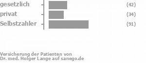 24% gesetzlich versichert,18% privat versichert,54% Selbstzahler Bild