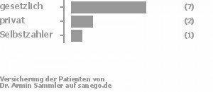 67% gesetzlich versichert,17% privat versichert,8% Selbstzahler Bild