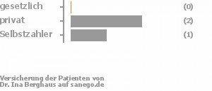 0% gesetzlich versichert,75% privat versichert,25% Selbstzahler Bild