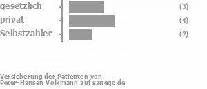 33% gesetzlich versichert,44% privat versichert,22% Selbstzahler