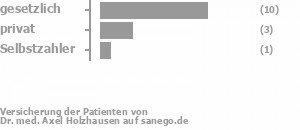 73% gesetzlich versichert,18% privat versichert,9% Selbstzahler