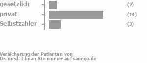 22% gesetzlich versichert,67% privat versichert,11% Selbstzahler Bild