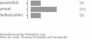 24% gesetzlich versichert,57% privat versichert,19% Selbstzahler Bild