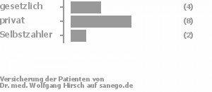 29% gesetzlich versichert,57% privat versichert,14% Selbstzahler Bild