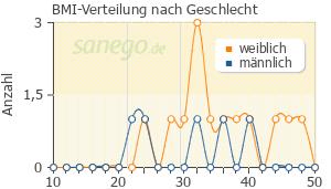 diabetes in der schwangerschaft wikipedia deutsch