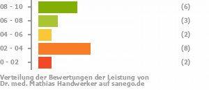 Handwerker Bewertung dr med mathias handwerker in 97753 karlstadt facharzt für
