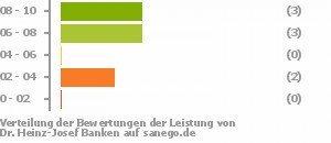 Dr Med Heinz Josef Banken In 23552 Lubeck Facharzt Fur Neurologie Psychiatrie U Psychotherapie Sanego