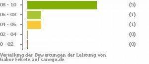 special for shoe crazy price exclusive range Gabor Fekete in 25524 Itzehoe, Facharzt für Haut-u ...