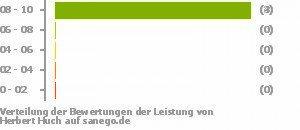 Huch, Allgemeinmediziner in Bissendorf | sanego