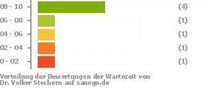 Dr Med Volker Stechern In 41812 Erkelenz Facharzt Für Innere